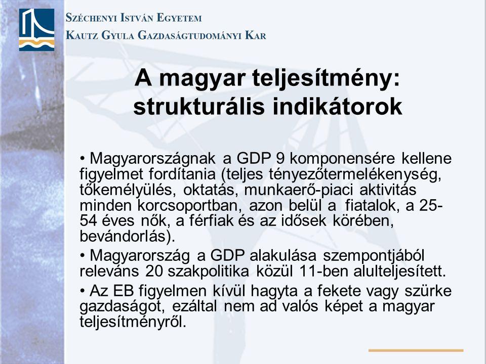 A magyar teljesítmény: strukturális indikátorok Magyarországnak a GDP 9 komponensére kellene figyelmet fordítania (teljes tényezőtermelékenység, tőkemélyülés, oktatás, munkaerő-piaci aktivitás minden korcsoportban, azon belül a fiatalok, a 25- 54 éves nők, a férfiak és az idősek körében, bevándorlás).