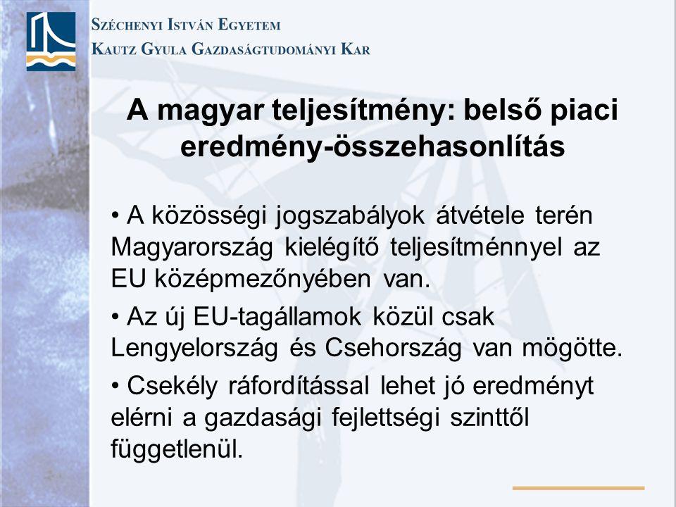 A magyar teljesítmény: belső piaci eredmény-összehasonlítás A közösségi jogszabályok átvétele terén Magyarország kielégítő teljesítménnyel az EU középmezőnyében van.