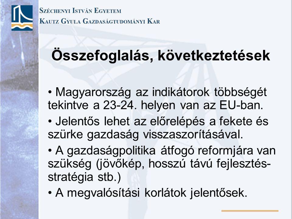 Összefoglalás, következtetések Magyarország az indikátorok többségét tekintve a 23-24.