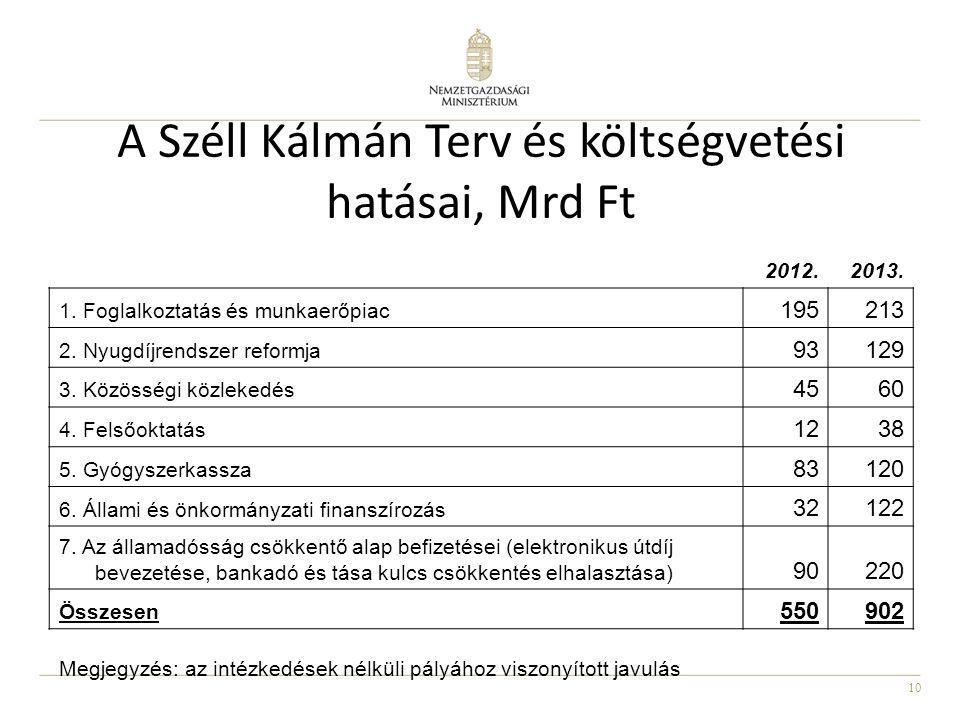 10 A Széll Kálmán Terv és költségvetési hatásai, Mrd Ft 2012.2013.