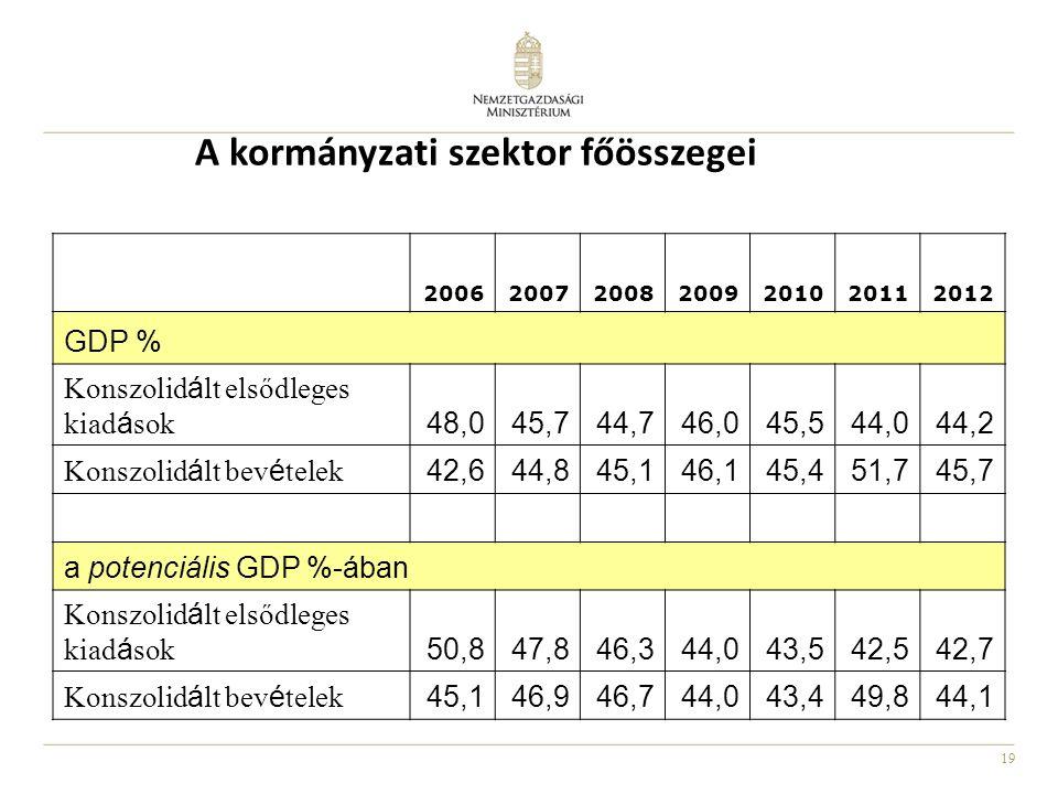 19 A kormányzati szektor főösszegei 2006200720082009201020112012 GDP % Konszolidált elsődleges kiadások48,045,744,746,045,544,044,2 Konszolidált bevételek42,644,845,146,145,451,745,7 a potenciális GDP %-ában Konszolidált elsődleges kiadások50,847,846,344,043,542,542,7 Konszolidált bevételek45,146,946,744,043,449,844,1