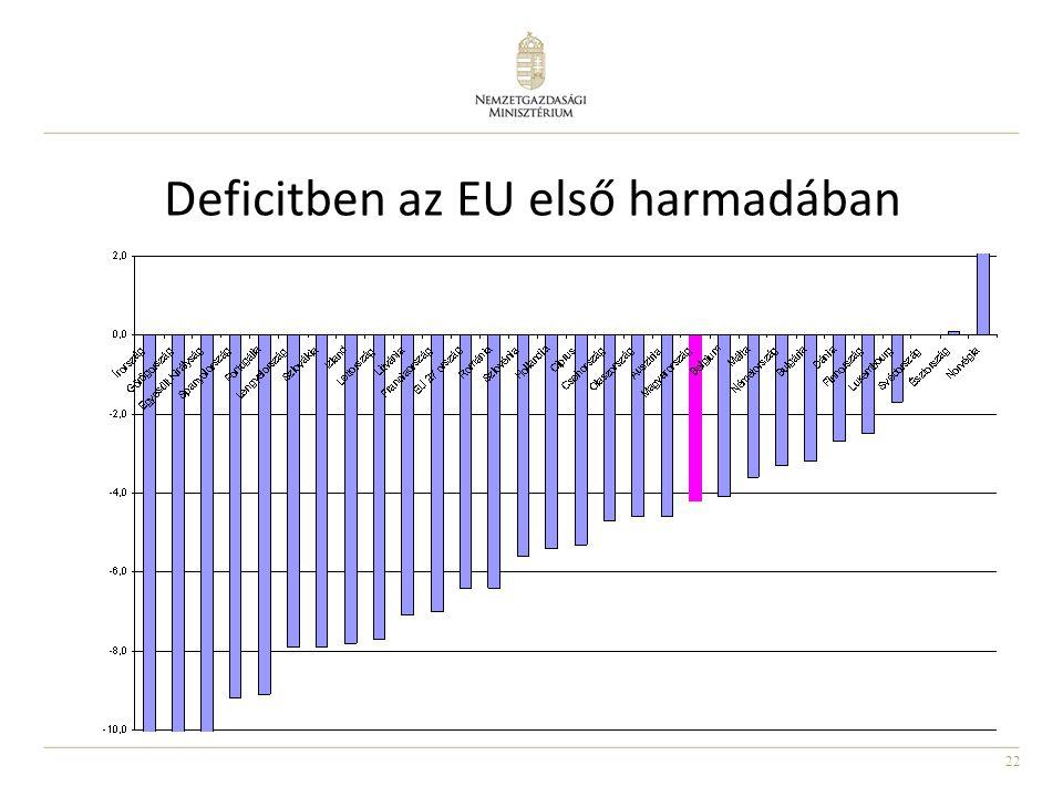 22 Deficitben az EU első harmadában