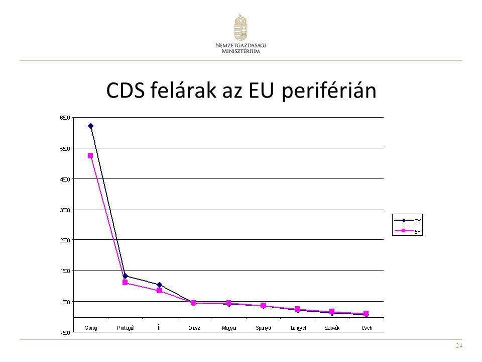 24 CDS felárak az EU periférián