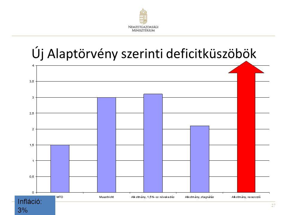 27 Új Alaptörvény szerinti deficitküszöbök Infláció: 3%
