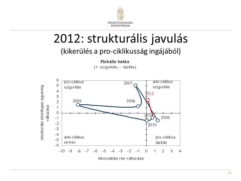 28 2012: strukturális javulás (kikerülés a pro-ciklikusság ingájából)
