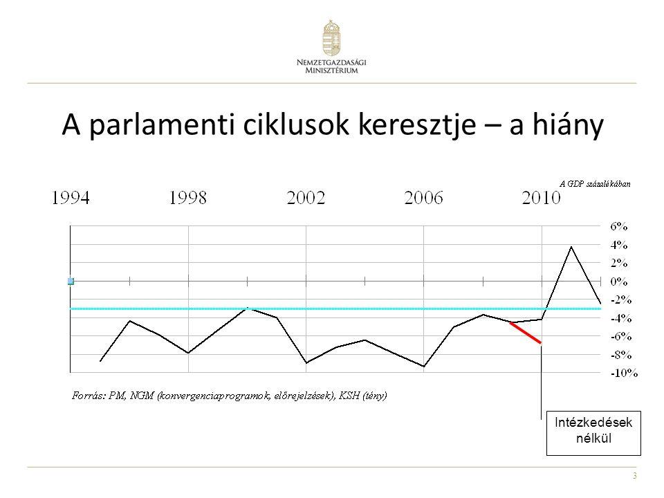 3 A parlamenti ciklusok keresztje – a hiány Intézkedések nélkül
