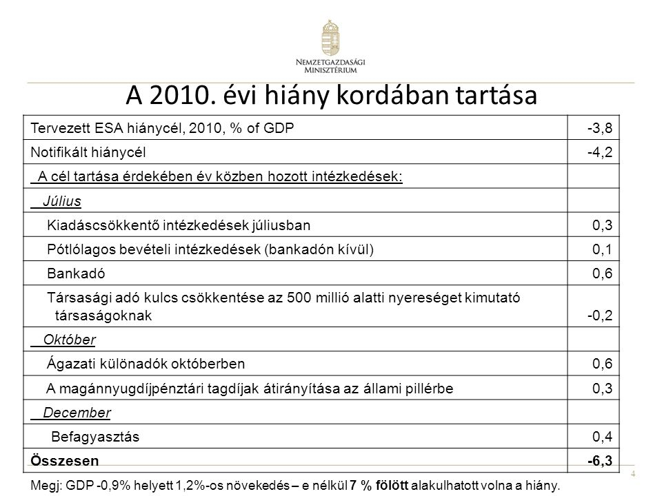 4 A 2010.