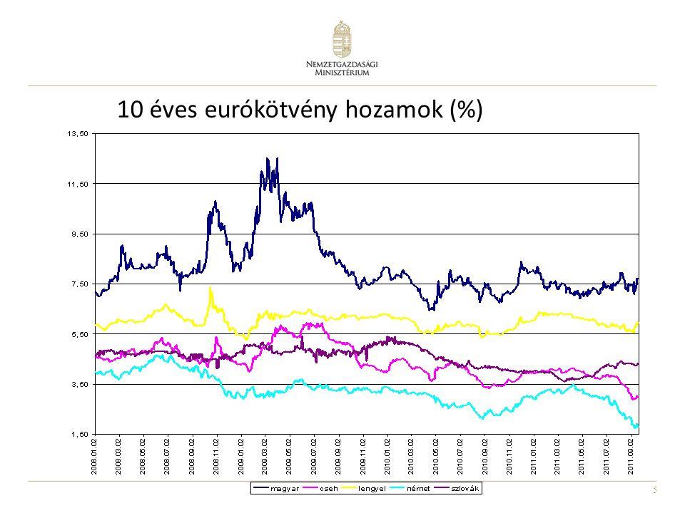 5 10 éves eurókötvény hozamok (%)