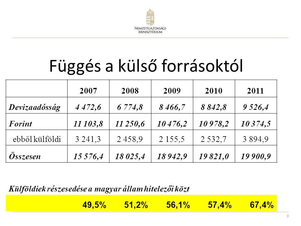 6 Függés a külső forrásoktól 20072008200920102011 Devizaadósság4 472,66 774,88 466,78 842,89 526,4 Forint11 103,811 250,610 476,210 978,210 374,5 ebből külföldi3 241,32 458,92 155,52 532,73 894,9 Összesen15 576,418 025,418 942,919 821,019 900,9 Külföldiek részesedése a magyar állam hitelezői közt 49,5%51,2%56,1%57,4%67,4%