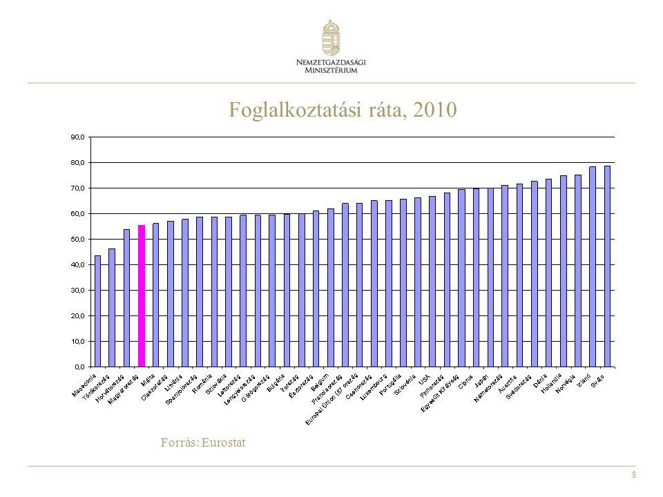 8 Forrás: Eurostat Foglalkoztatási ráta, 2010