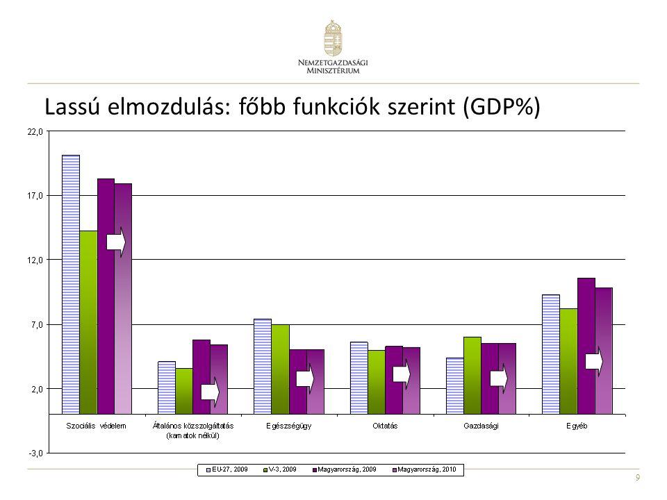 9 Lassú elmozdulás: főbb funkciók szerint (GDP%)