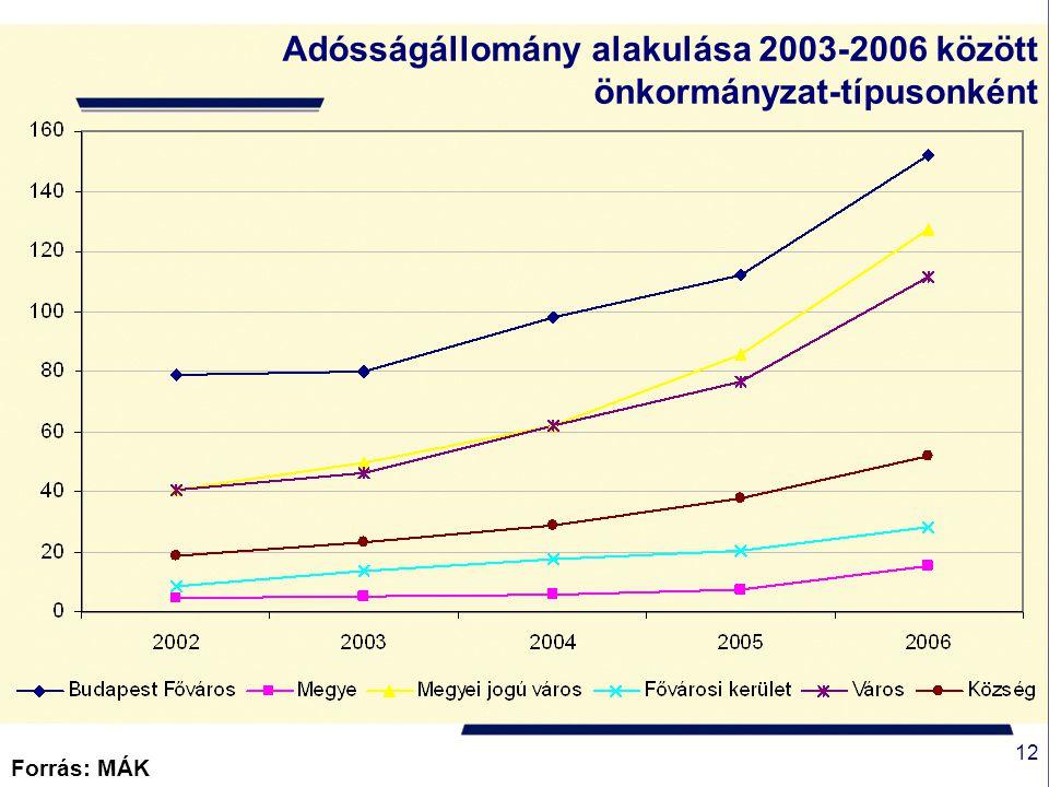 12 Forrás: MÁK Adósságállomány alakulása 2003-2006 között önkormányzat-típusonként