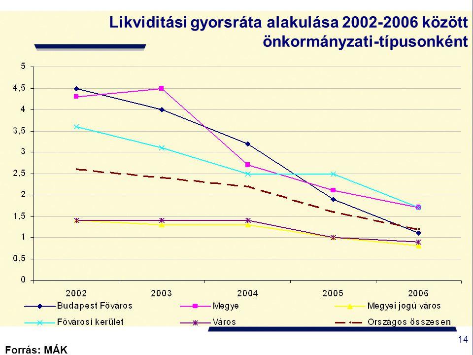 14 Forrás: MÁK Likviditási gyorsráta alakulása 2002-2006 között önkormányzati-típusonként
