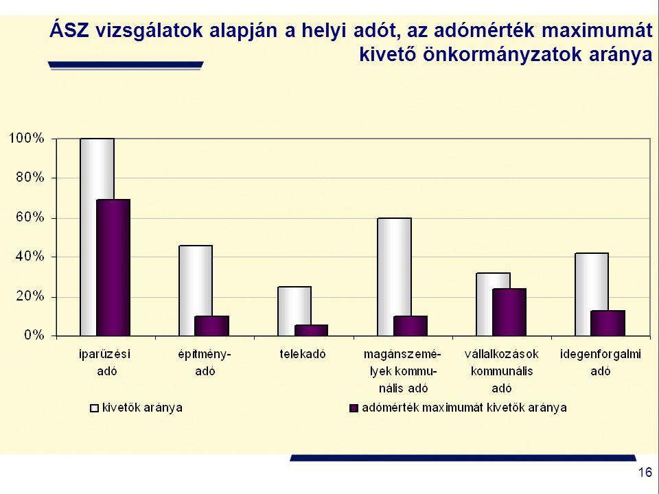 16 ÁSZ vizsgálatok alapján a helyi adót, az adómérték maximumát kivető önkormányzatok aránya