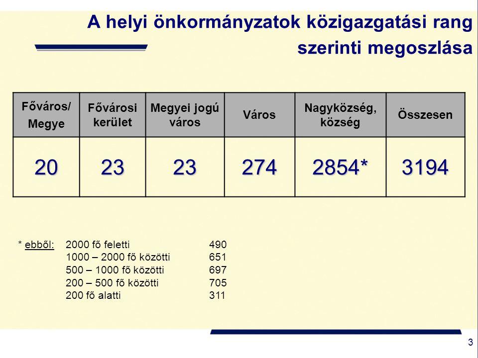 4 A helyi önkormányzati költségvetési szervek száma* Forrás: Kincstár* 2007. október