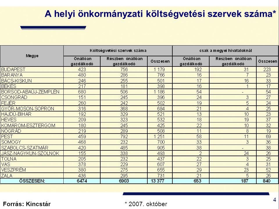5 A helyi önkormányzatok mérleg szerinti vagyona (1991-2007, milliárd Ft) Forrás: MÁK