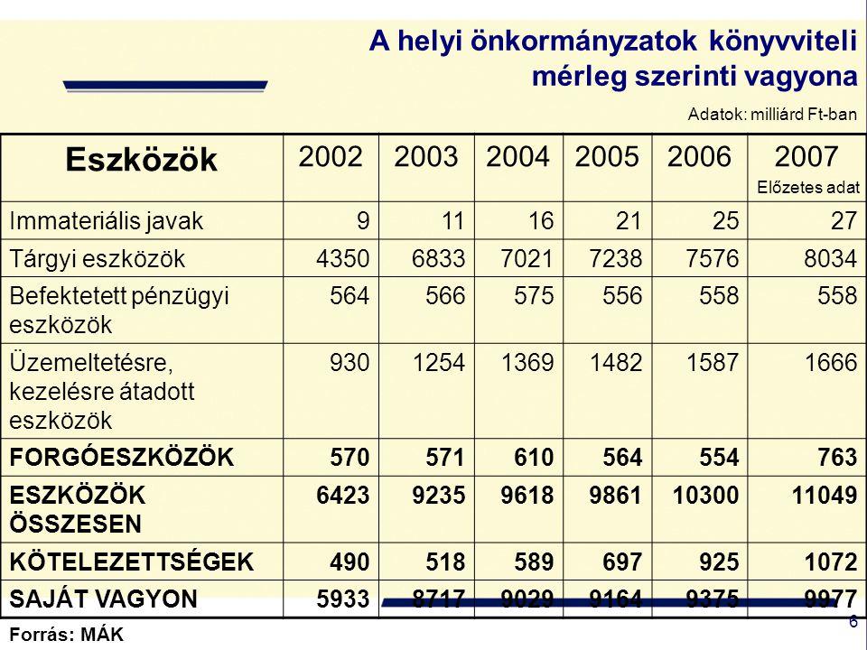 7 Az önkormányzatok mérlegben kimutatott kötelezettségállománya Forrás: MÁK