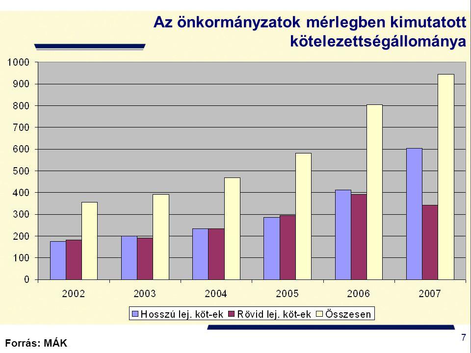 8 Forrás: PM Az önkormányzatok kötelezettség-állományának alakulása Adatok: Mrd Ft