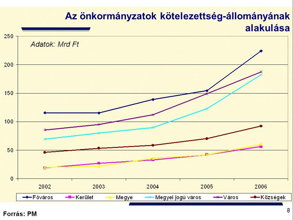 9 Önkormányzati hitel és kötvényállomány alakulás (Mrd Ft) Forrás: MNB Megjegyzés: a hosszú lejáratú hitel és kötvényállomány a következő évi törlesztéssel együtt értendő