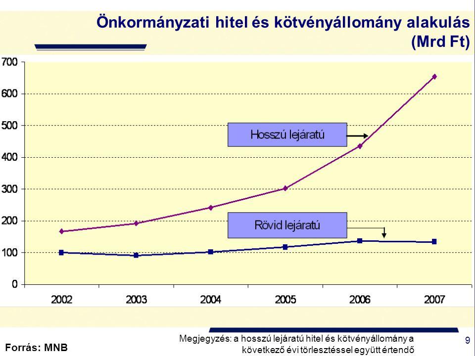 10 Az önkormányzatok által kibocsátott kötvények állományának alakulása (milliárd Ft) Forrás: MNB