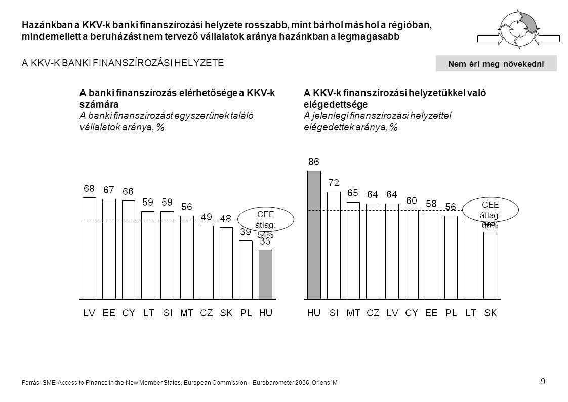 9 Hazánkban a KKV-k banki finanszírozási helyzete rosszabb, mint bárhol máshol a régióban, mindemellett a beruházást nem tervező vállalatok aránya hazánkban a legmagasabb A KKV-K BANKI FINANSZÍROZÁSI HELYZETE A banki finanszírozás elérhetősége a KKV-k számára A banki finanszírozást egyszerűnek találó vállalatok aránya, % A KKV-k finanszírozási helyzetükkel való elégedettsége A jelenlegi finanszírozási helyzettel elégedettek aránya, % CEE átlag: 54% CEE átlag: 60% Forrás: SME Access to Finance in the New Member States, European Commission – Eurobarometer 2006, Oriens IM Nem éri meg növekedni