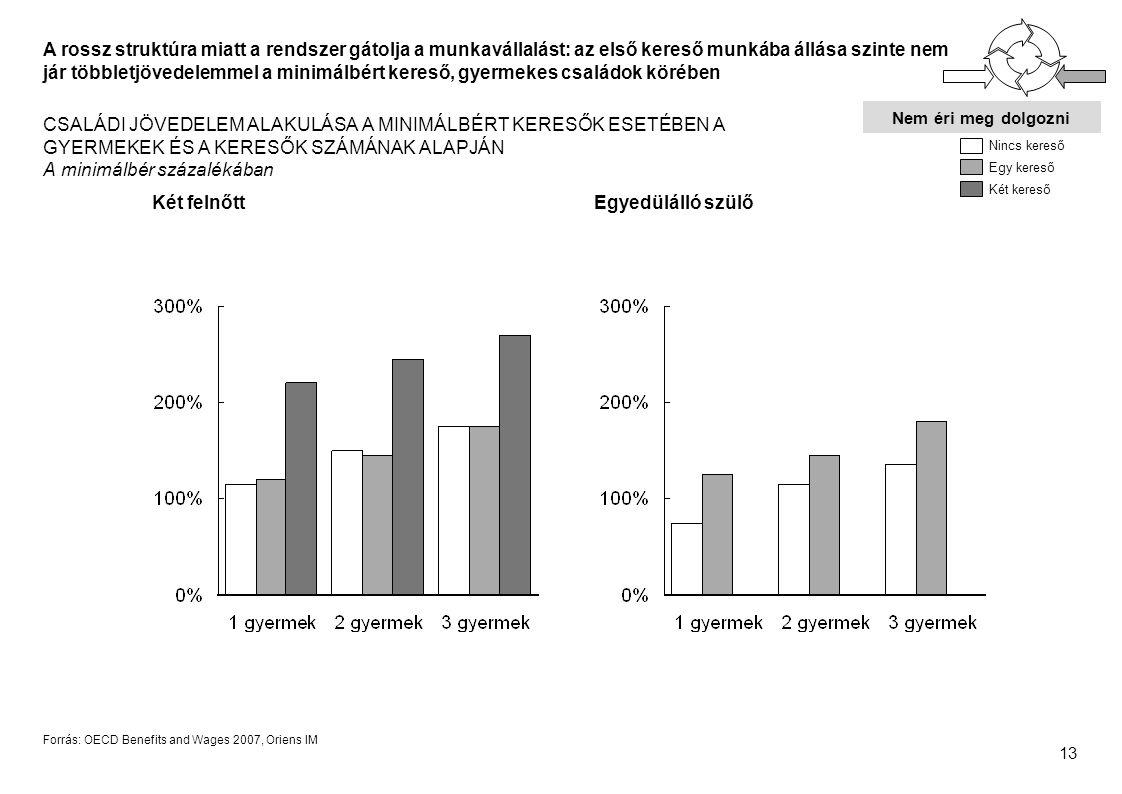 13 Forrás: OECD Benefits and Wages 2007, Oriens IM A rossz struktúra miatt a rendszer gátolja a munkavállalást: az első kereső munkába állása szinte nem jár többletjövedelemmel a minimálbért kereső, gyermekes családok körében CSALÁDI JÖVEDELEM ALAKULÁSA A MINIMÁLBÉRT KERESŐK ESETÉBEN A GYERMEKEK ÉS A KERESŐK SZÁMÁNAK ALAPJÁN A minimálbér százalékában Két felnőttEgyedülálló szülő Nincs kereső Egy kereső Két kereső Nem éri meg dolgozni