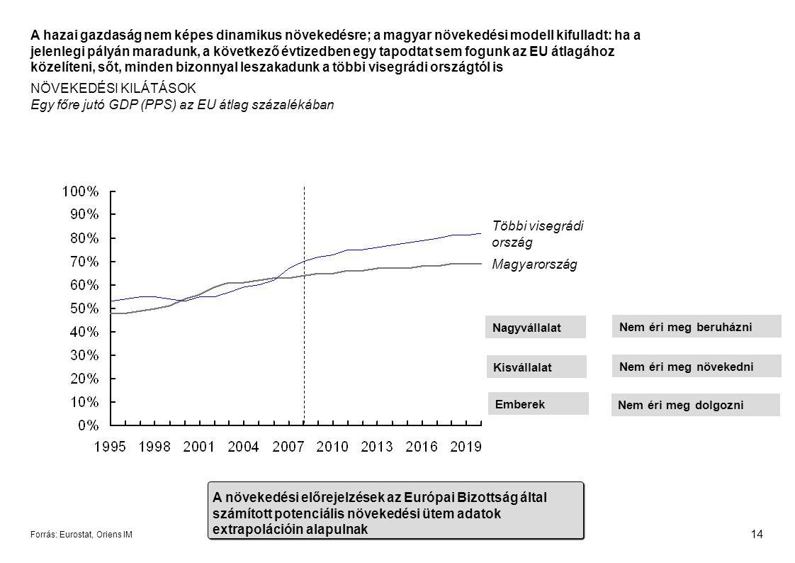 14 Forrás: Eurostat, Oriens IM A hazai gazdaság nem képes dinamikus növekedésre; a magyar növekedési modell kifulladt: ha a jelenlegi pályán maradunk, a következő évtizedben egy tapodtat sem fogunk az EU átlagához közelíteni, sőt, minden bizonnyal leszakadunk a többi visegrádi országtól is NÖVEKEDÉSI KILÁTÁSOK Egy főre jutó GDP (PPS) az EU átlag százalékában Magyarország Többi visegrádi ország A növekedési előrejelzések az Európai Bizottság által számított potenciális növekedési ütem adatok extrapolációin alapulnak Nem éri meg dolgozni Nem éri meg növekedni Nem éri meg beruházni Nagyvállalat Kisvállalat Emberek