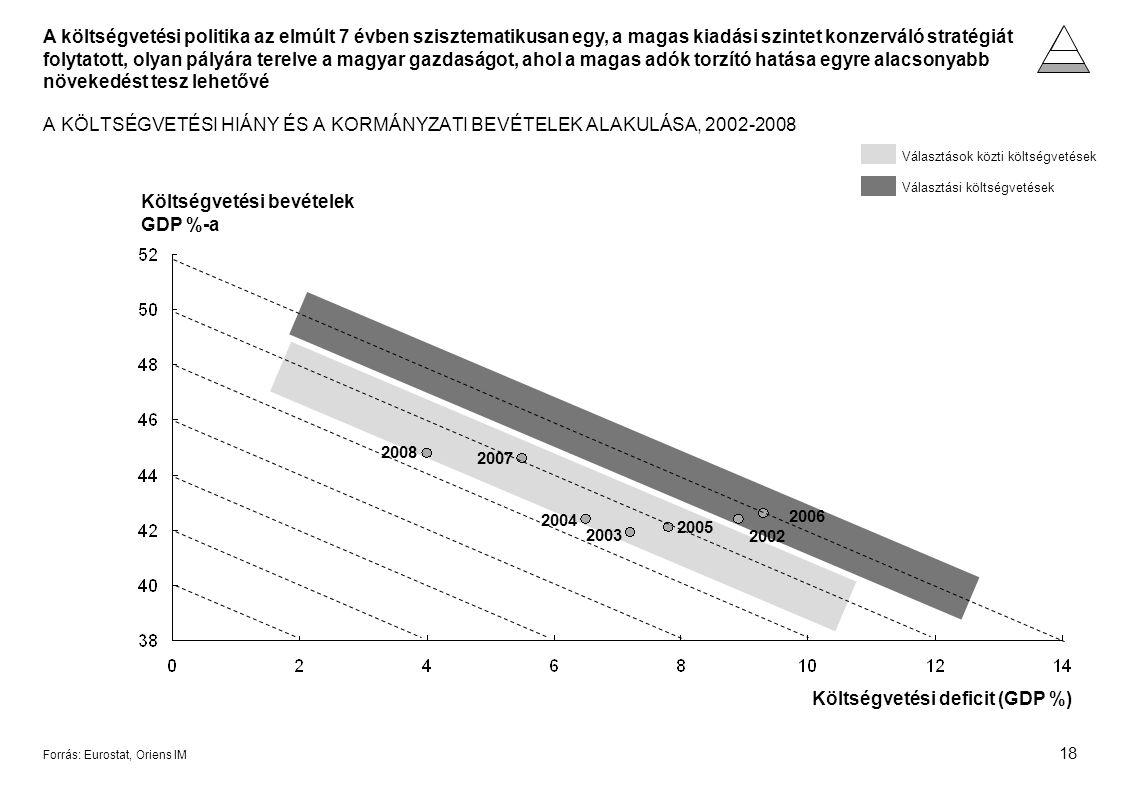 18 Forrás: Eurostat, Oriens IM A KÖLTSÉGVETÉSI HIÁNY ÉS A KORMÁNYZATI BEVÉTELEK ALAKULÁSA, 2002-2008 Költségvetési bevételek GDP %-a Költségvetési deficit (GDP %) 2007 2004 2003 2005 2002 2006 2008 Választási költségvetések Választások közti költségvetések A költségvetési politika az elmúlt 7 évben szisztematikusan egy, a magas kiadási szintet konzerváló stratégiát folytatott, olyan pályára terelve a magyar gazdaságot, ahol a magas adók torzító hatása egyre alacsonyabb növekedést tesz lehetővé