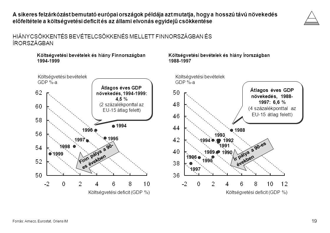 19 Forrás: Ameco, Eurostat, Oriens IM A sikeres felzárkózást bemutató európai országok példája azt mutatja, hogy a hosszú távú növekedés előfeltétele a költségvetési deficit és az állami elvonás egyidejű csökkentése HIÁNYCSÖKKENTÉS BEVÉTELCSÖKKENÉS MELLETT FINNORSZÁGBAN ÉS ÍRORSZÁGBAN Költségvetési bevételek és hiány Finnországban 1994-1999 Költségvetési bevételek és hiány Írországban 1988-1997 1998 1994 1997 1995 1996 1999 Költségvetési bevételek GDP %-a Költségvetési deficit (GDP %) Finn pálya a 90- es években Költségvetési bevételek GDP %-a Költségvetési deficit (GDP %) 1989 1992 1988 1995 1990 1991 1993 1994 1996 1997 Ír pálya a 90-es években Átlagos éves GDP növekedés, 1988- 1997: 6,6 % (4 százalékponttal az EU-15 átlag felett) Átlagos éves GDP növekedés, 1994-1999: 4,5 % (2 százalékponttal az EU-15 átlag felett)