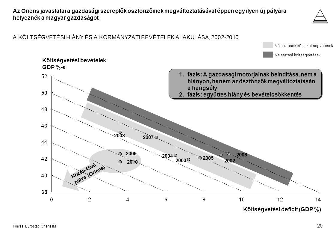20 Forrás: Eurostat, Oriens IM A KÖLTSÉGVETÉSI HIÁNY ÉS A KORMÁNYZATI BEVÉTELEK ALAKULÁSA, 2002-2010 Költségvetési bevételek GDP %-a Költségvetési deficit (GDP %) 2007 2004 2003 2005 2002 2006 2008 2009 Választási költségvetések Választások közti költségvetések 2010 Az Oriens javaslatai a gazdasági szereplők ösztönzőinek megváltoztatásával éppen egy ilyen új pályára helyeznék a magyar gazdaságot Közép-távú pálya (Oriens) 1.fázis: A gazdasági motorjainak beindítása, nem a hiányon, hanem az ösztönzők megváltoztatásán a hangsúly 2.fázis: együttes hiány és bevételcsökkentés