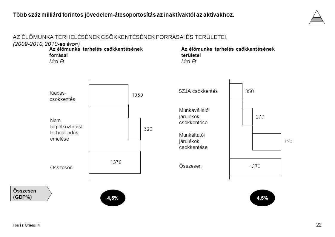 22 Forrás: Oriens IM AZ ÉLŐMUNKA TERHELÉSÉNEK CSÖKKENTÉSÉNEK FORRÁSAI ÉS TERÜLETEI, (2009-2010, 2010-es áron) Az élőmunka terhelés csökkentésének forrásai Mrd Ft Az élőmunka terhelés csökkentésének területei Mrd Ft Kiadás- csökkentés Nem foglalkoztatást terhelő adók emelése Összesen SZJA csökkentés Munkavállalói járulékok csökkentése Összesen Munkáltatói járulékok csökkentése Összesen (GDP%) 4,5% Több száz milliárd forintos jövedelem-átcsoportosítás az inaktívaktól az aktívakhoz.