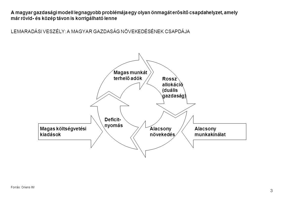 3 LEMARADÁSI VESZÉLY: A MAGYAR GAZDASÁG NÖVEKEDÉSÉNEK CSAPDÁJA Rossz allokáció (duális gazdaság) Magas munkát terhelő adók Deficit- nyomás Alacsony növekedés Magas költségvetési kiadások Alacsony munkakínálat Forrás: Oriens IM A magyar gazdasági modell legnagyobb problémája egy olyan önmagát erősítő csapdahelyzet, amely már rövid- és közép távon is korrigálható lenne