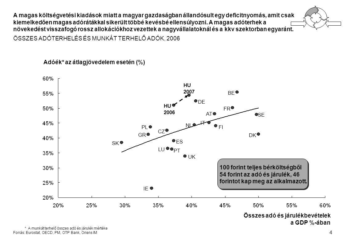 4 Adóék* az átlagjövedelem esetén (%) Összes adó és járulékbevételek a GDP %-ában HU 2006 SK PL PT CZ GR ES IE UK NL DE IT LU SE DK AT BE FI FR *A munkát terhelő összes adó és járulék mértéke Forrás: Eurostat, OECD, PM, OTP Bank, Oriens IM A magas költségvetési kiadások miatt a magyar gazdaságban állandósult egy deficitnyomás, amit csak kiemelkedően magas adórátákkal sikerült többé kevésbé ellensúlyozni.