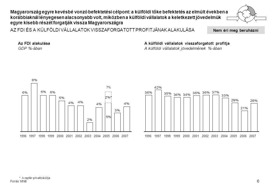 6 *A reptér privatizációja Forrás: MNB Magyarország egyre kevésbé vonzó befektetési célpont: a külföldi tőke befektetés az elmúlt években a korábbiaknál lényegesen alacsonyabb volt, miközben a külföldi vállalatok a keletkezett jövedelmük egyre kisebb részét forgatják vissza Magyarországra AZ FDI ÉS A KÜLFÖLDI VÁLLALATOK VISSZAFORGATOTT PROFITJÁNAK ALAKULÁSA Az FDI alakulása GDP %-ában A külföldi vállalatok visszaforgatott profitja A külföldi vállalatok jövedelmének %-ában 199619971998199920002001200220032004200520062007199619971998199920002001200220032004200520062007 7% Nem éri meg beruházni