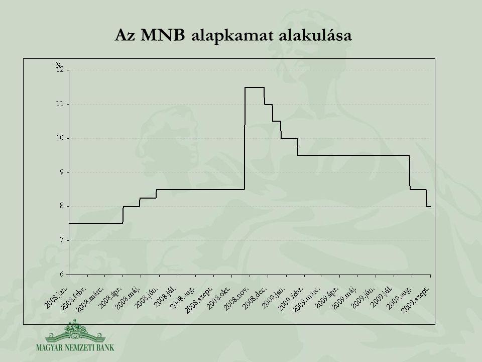 Az MNB alapkamat alakulása