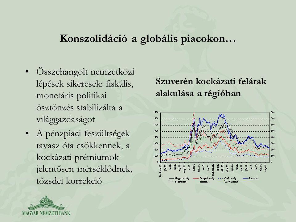Konszolidáció a globális piacokon… Összehangolt nemzetközi lépések sikeresek: fiskális, monetáris politikai ösztönzés stabilizálta a világgazdaságot A pénzpiaci feszültségek tavasz óta csökkennek, a kockázati prémiumok jelentősen mérséklődnek, tőzsdei korrekció Szuverén kockázati felárak alakulása a régióban