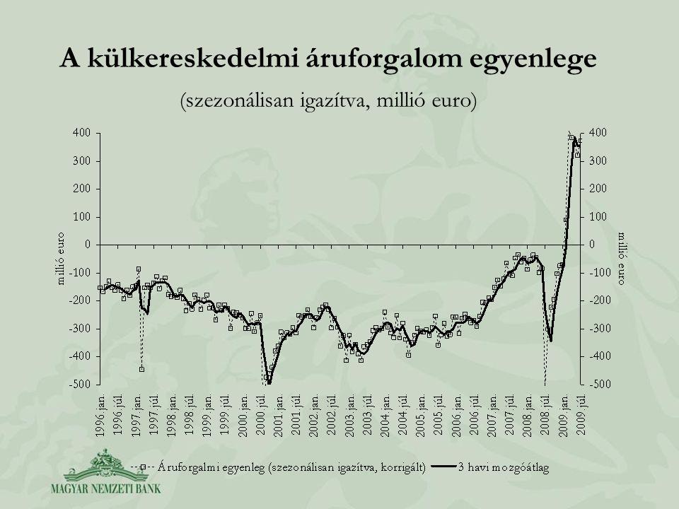 A külkereskedelmi áruforgalom egyenlege (szezonálisan igazítva, millió euro)