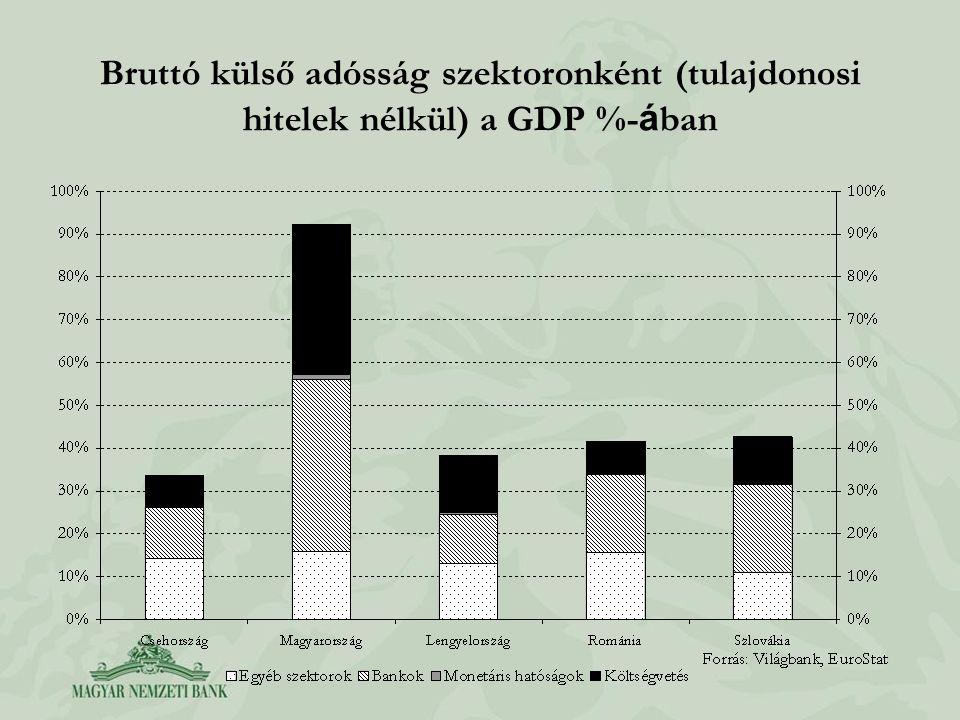 Bruttó külső adósság szektoronként (tulajdonosi hitelek nélkül) a GDP %- á ban