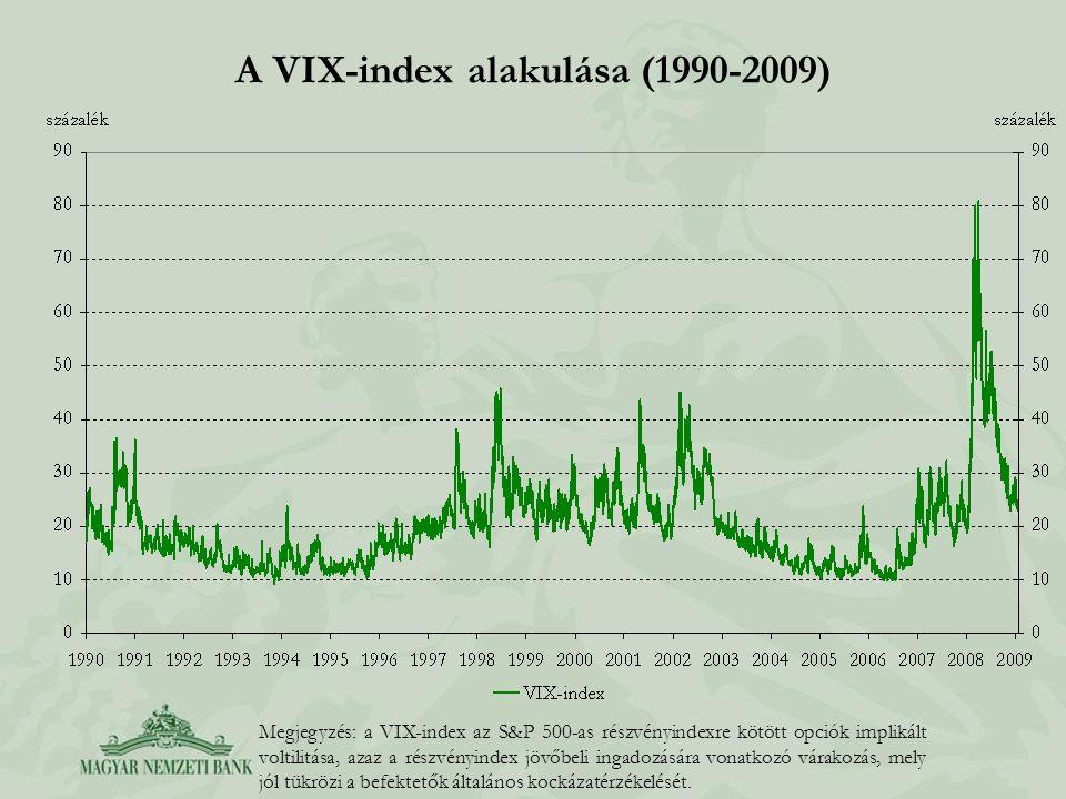 A VIX-index alakulása (1990-2009) Megjegyzés: a VIX-index az S&P 500-as részvényindexre kötött opciók implikált voltilitása, azaz a részvényindex jövőbeli ingadozására vonatkozó várakozás, mely jól tükrözi a befektetők általános kockázatérzékelését.