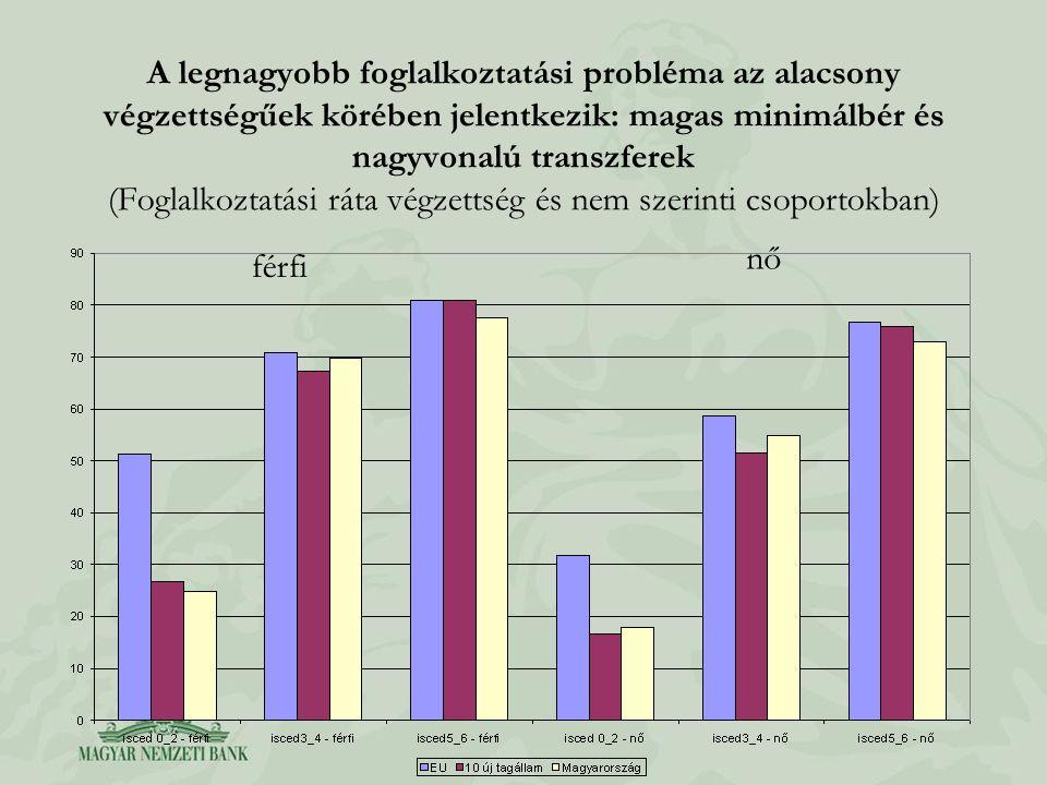 A legnagyobb foglalkoztatási probléma az alacsony végzettségűek körében jelentkezik: magas minimálbér és nagyvonalú transzferek (Foglalkoztatási ráta végzettség és nem szerinti csoportokban) férfi nő