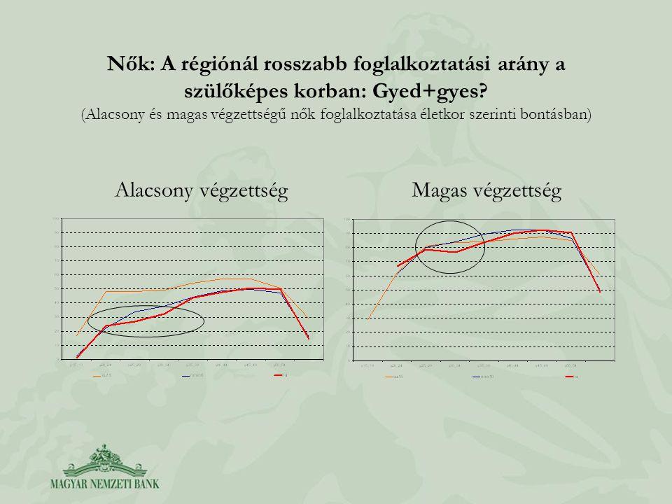 Nők: A régiónál rosszabb foglalkoztatási arány a szülőképes korban: Gyed+gyes.