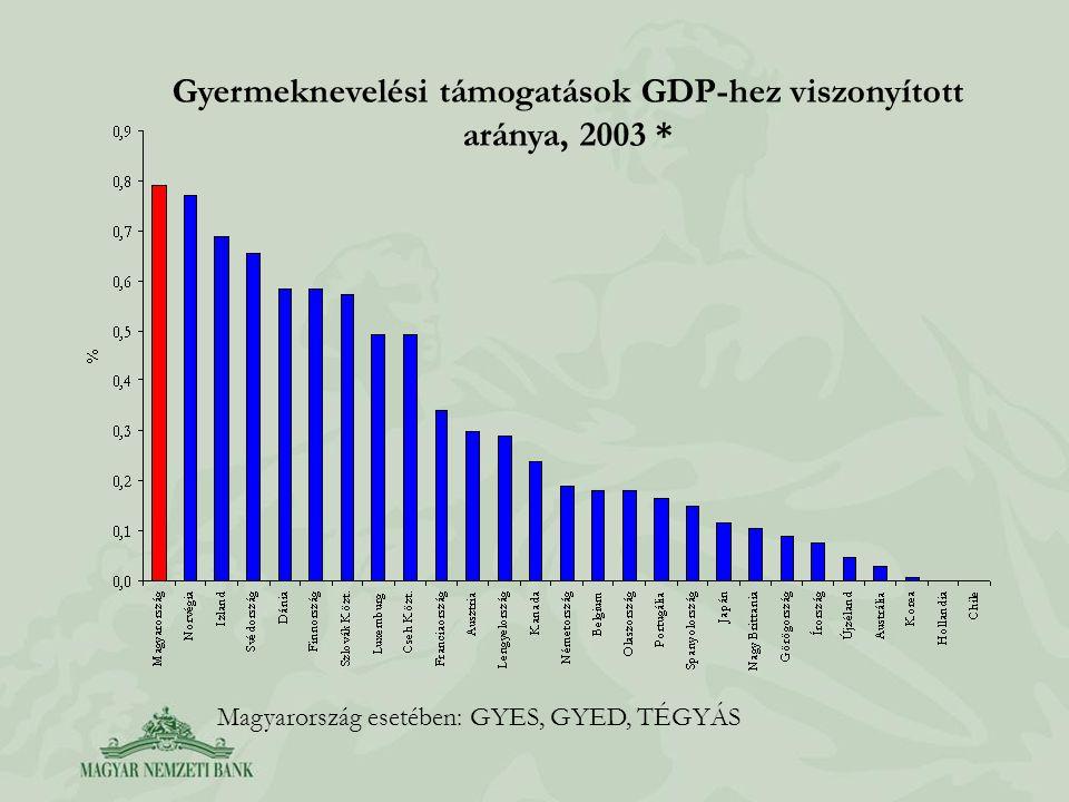 Gyermeknevelési támogatások GDP-hez viszonyított aránya, 2003 * Magyarország esetében: GYES, GYED, TÉGYÁS