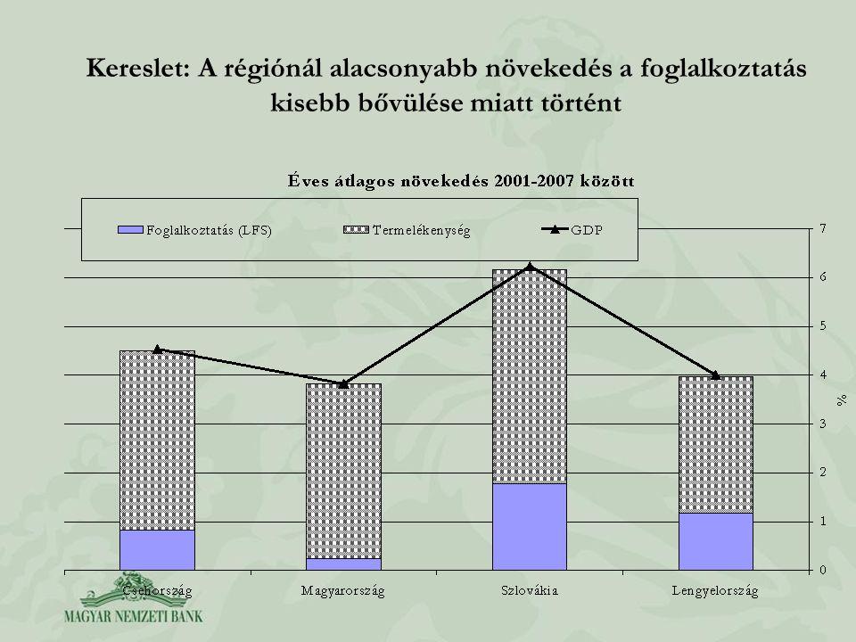 Kereslet: A régiónál alacsonyabb növekedés a foglalkoztatás kisebb bővülése miatt történt