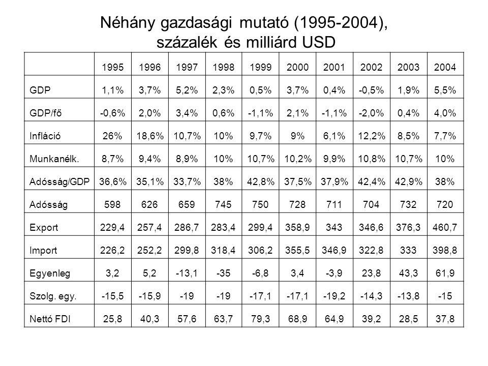 Néhány gazdasági mutató (1995-2004), százalék és milliárd USD 1995199619971998199920002001200220032004 GDP1,1%3,7%5,2%2,3%0,5%3,7%0,4%-0,5%1,9%5,5% GD