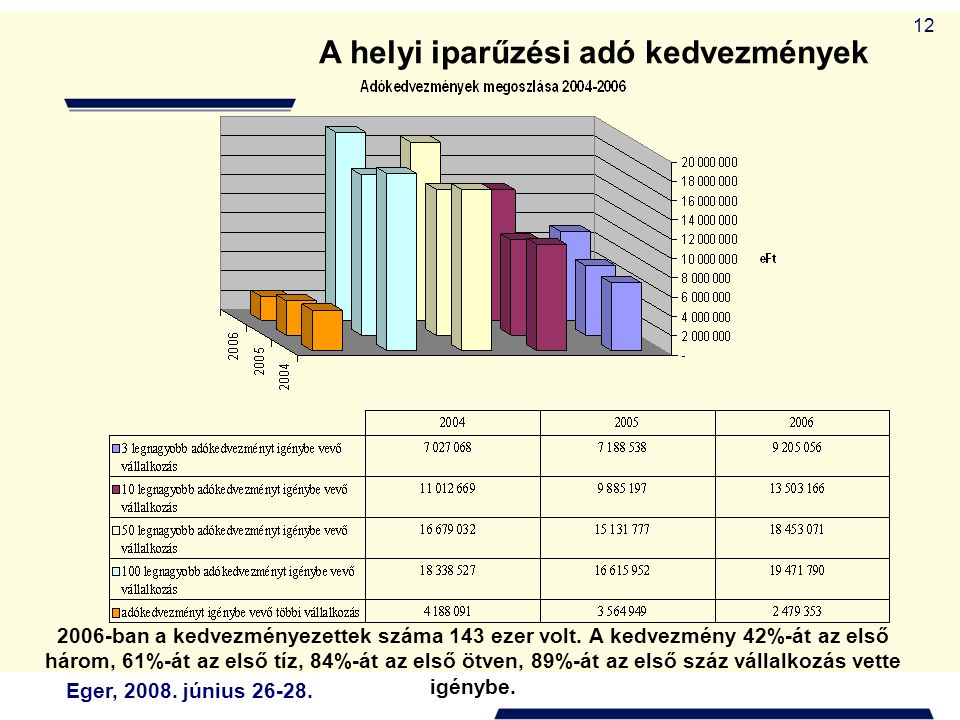 Eger, 2008. június 26-28. 12 A helyi iparűzési adó kedvezmények 2006-ban a kedvezményezettek száma 143 ezer volt. A kedvezmény 42%-át az első három, 6