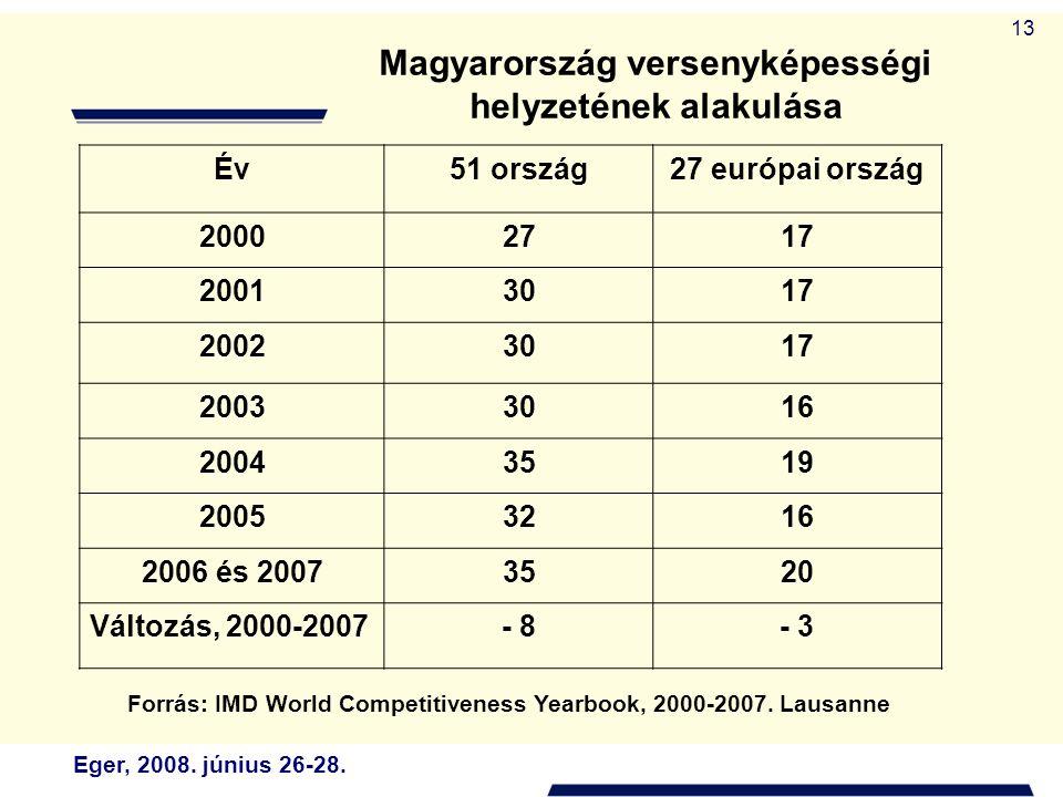 Eger, 2008. június 26-28. 13 Magyarország versenyképességi helyzetének alakulása Év51 ország27 európai ország 20002717 20013017 20023017 20033016 2004