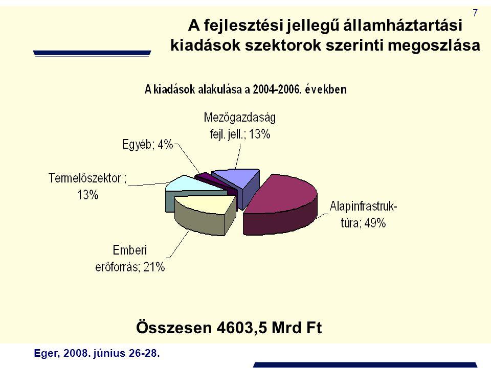 Eger, 2008. június 26-28. 7 A fejlesztési jellegű államháztartási kiadások szektorok szerinti megoszlása Összesen 4603,5 Mrd Ft