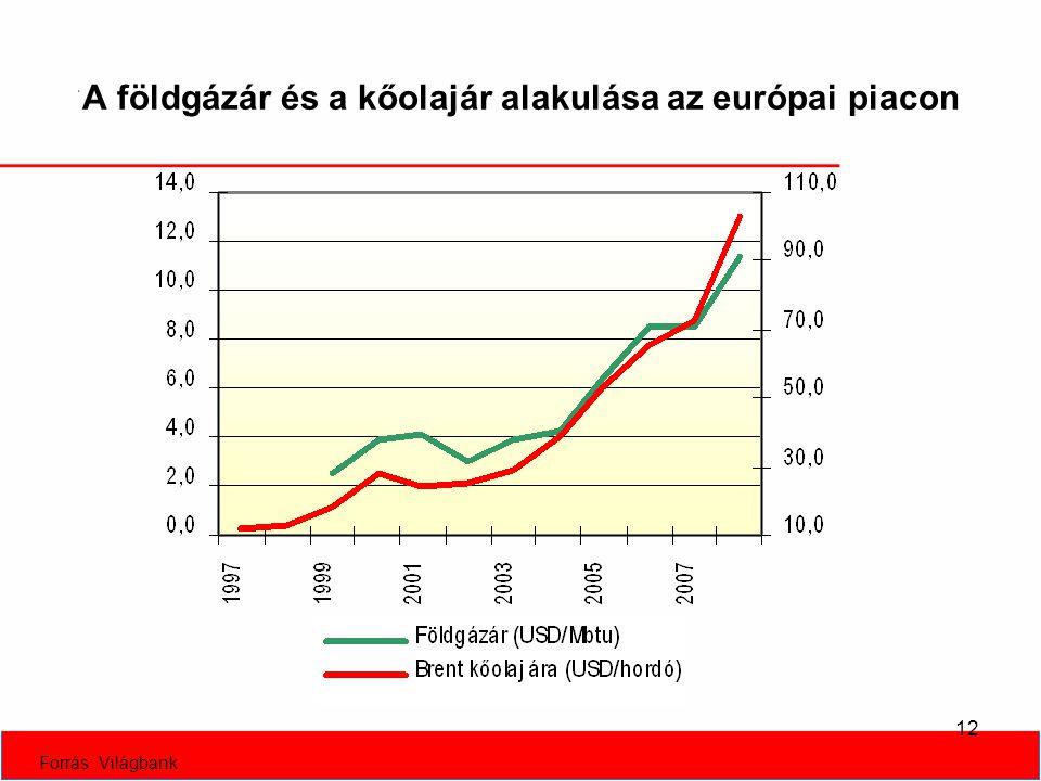 12 A földgázár és a kőolajár alakulása az európai piacon Forrás: Világbank