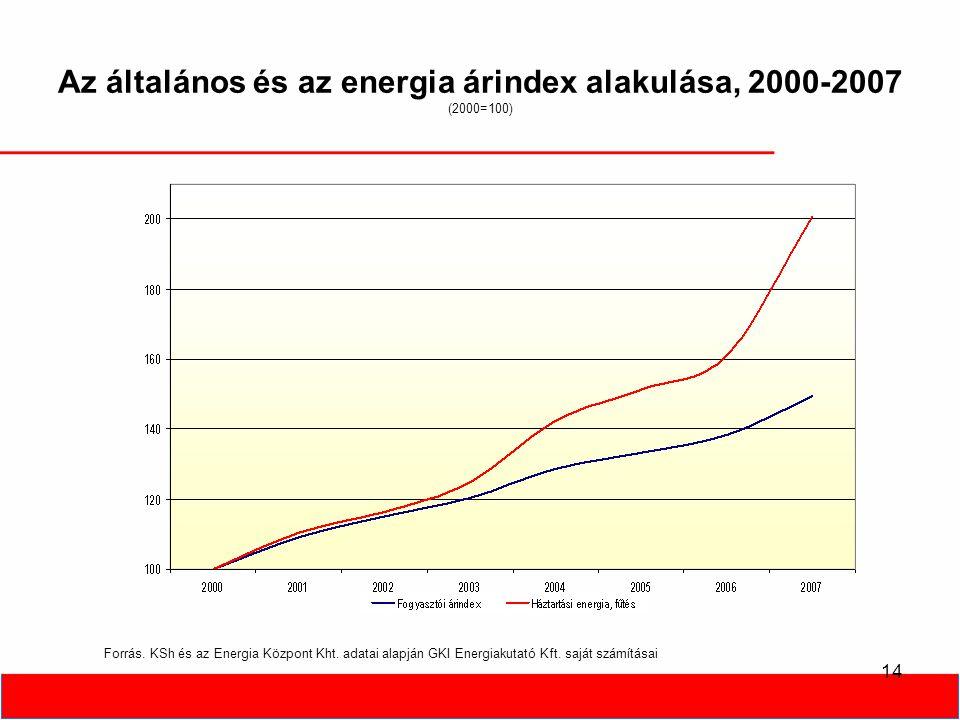 14 Az általános és az energia árindex alakulása, 2000-2007 (2000=100) Forrás.