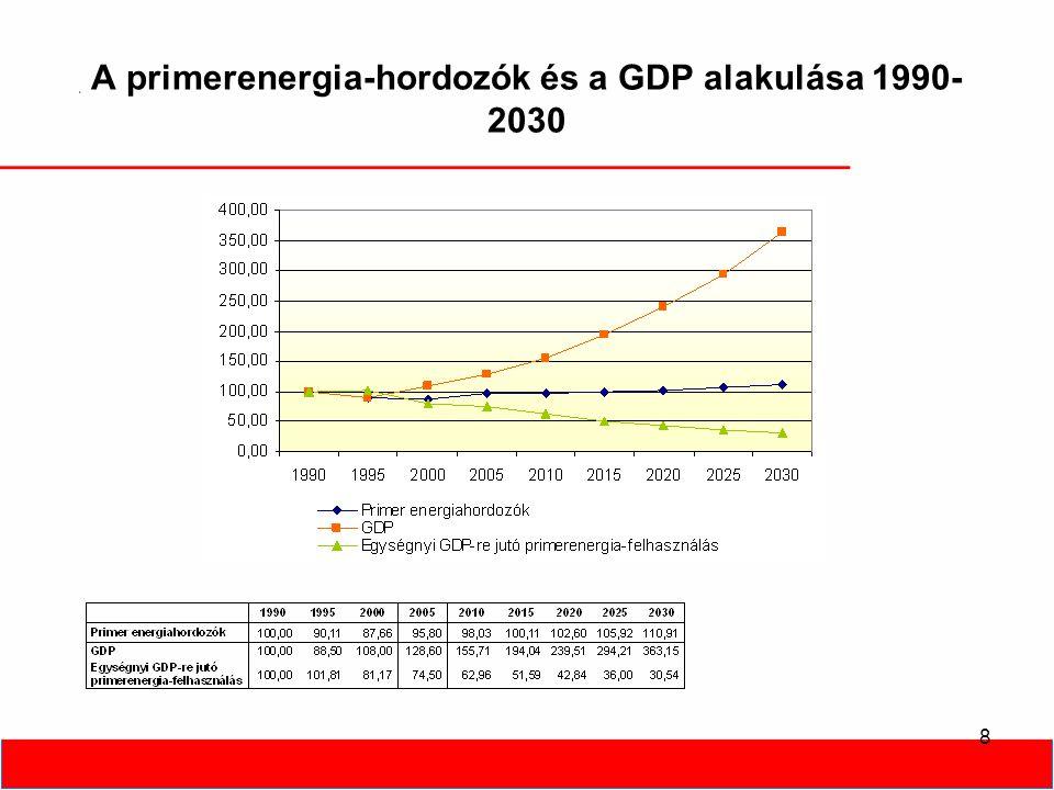 8 A primerenergia-hordozók és a GDP alakulása 1990- 2030